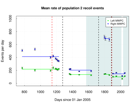 Rate of population 2 events with mean on left (right) MWPC of 219