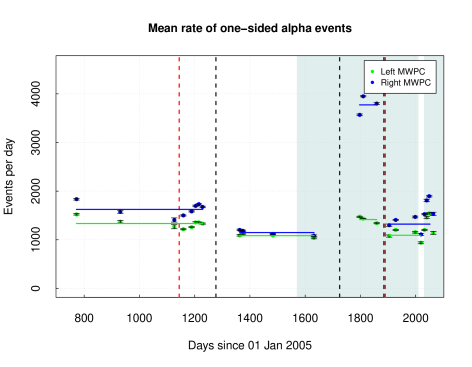Rate of 1-MWPC alpha events with mean on left (right) MWPC of 1334