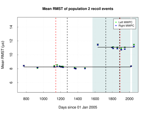 RMST of population 2 events with mean rate during 40Torr pure CS