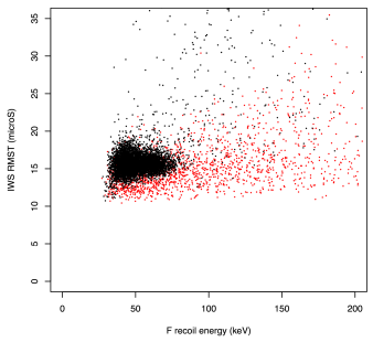 RMST vs. fluorine recoil energy distribution for candidate neutron recoil events from a