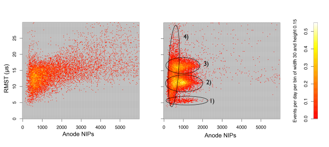 Comparison of WIMP run data to neutron data with minimal cuts: (left) from 1.84 days of neutron exposure with events distributed over a wide range of NIPs and RMST, (right) 47.26 days of WIMP run data showing remaining background events in four distinct populations (see text).