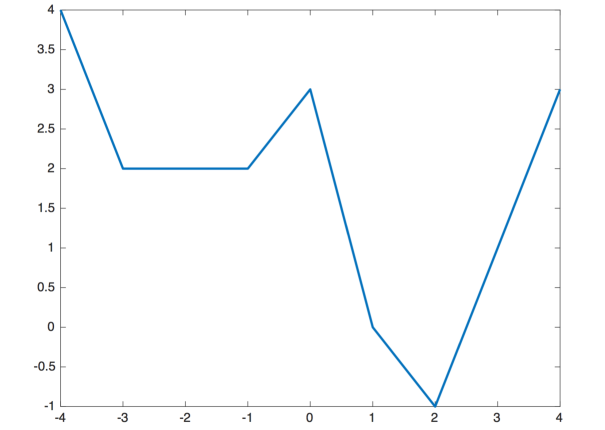 An example of a weakly global function (left) and a non-weakly-global function (right). Both functions have non strict bad local minima, consisting a plateau of