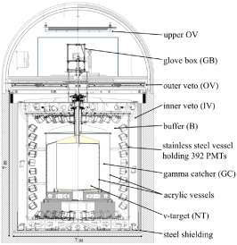 A cross-sectional view of the Double Chooz detector system.