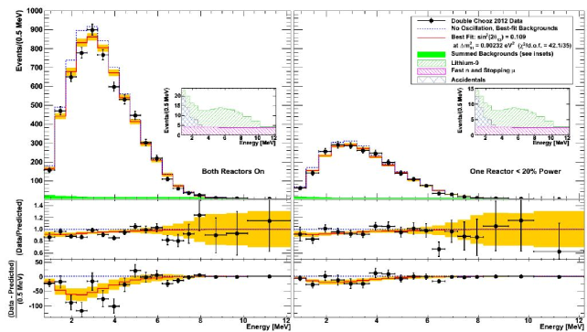 Measured prompt energy spectrum for each integration period (data points) superimposed on the expected prompt energy spectrum, including backgrounds (green region), for the no-oscillation (blue dotted curve) and best-fit (red solid curve) at