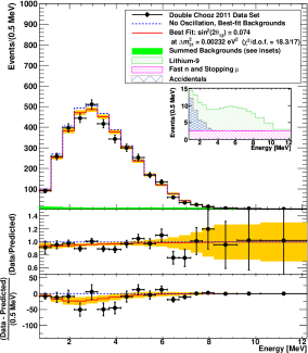 Data and best-fit spectrum from applying current analysis techniques to the data set used to produce the first Double Chooz publication (a), and data taken since that publication (b), plotted in the same manner as Figure