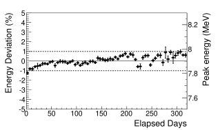 Average target detector response evolution in time, as measured by the mean energy of the Gd-capture peak arising from interaction of spallation neutrons in the NT.