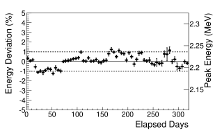 Stability of the reconstructed energy as sampled by the evolution in response of the spallation neutron H-capture after stability calibration. The observed steps correspond to power-cycle periods. The systematic uncertainty on the energy stability is estimated at 0.61%.