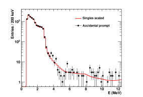 The accidental prompt spectrum (black circles) superimposed to the radioactivity energy distribution measured in Double Chooz scaled to the same number of entries (red line).