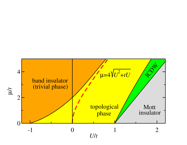 (color online). Phase diagram of the interacting Kitaev chain Eq. (