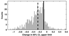 Histogram of the shift in the 95% confidence upper limit on