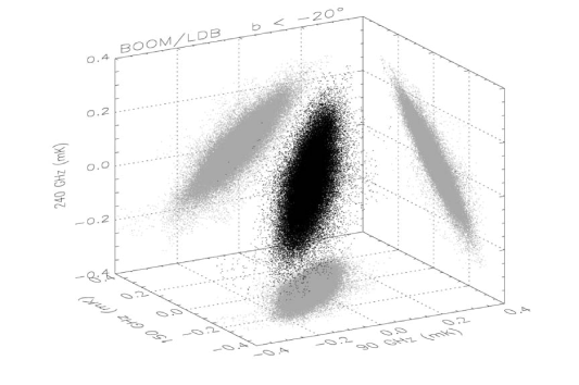 3D and 2D scatter plots of the brightness measured by BOOMERanG at 90, 150 and 240 GHz in each 7' pixel at high Galactic latitudes (