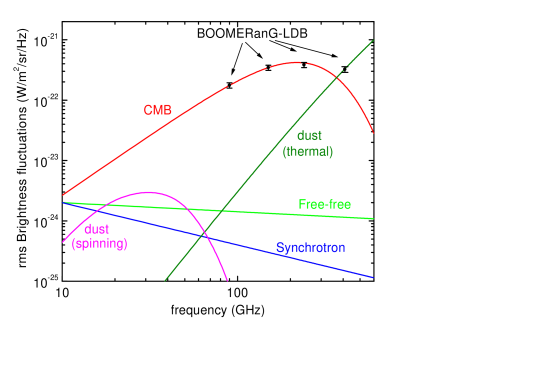 rms brightness fluctuations measured by BOOMERanG and spectra for CMB and local sources. The CMB curve has been computed from the derivative of a 2.726K blackbody. The thermal dust curve has been normalized to the IRAS-correlated component detected at 410 GHz in the BOOMERanG data.