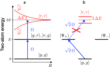 (a) Principle of the Rydberg blockade between two atoms separated by a distance