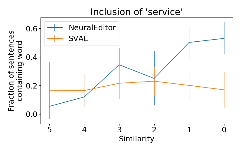 Neural editors can shorten sentences (left), include common words (center, the word 'service') and rarer words (right 'pizza') while maintaining similarity.