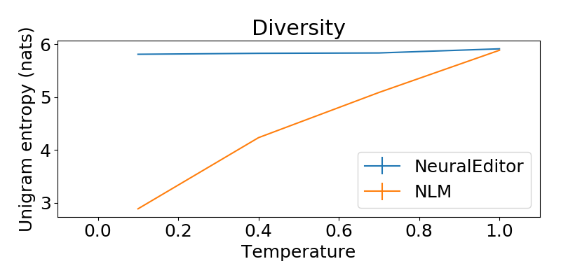 provides plausibility and grammaticality on par with the best, temperature-tuned language model without any loss of diversity as a function of temperature. Results are based on 400 human evaluations.