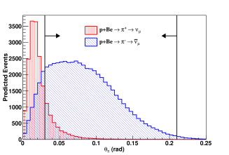 (Color online) Predicted angular distributions of pions with respect to the incident proton beam (