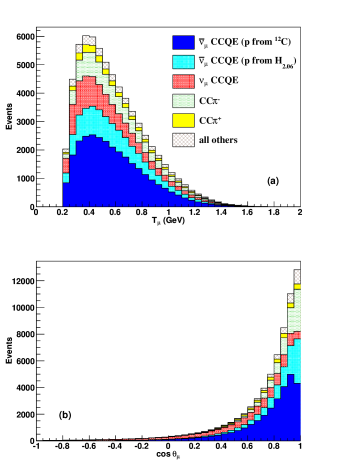 (Color online) Predicted sample composition as a function of reconstructed muon kinematics in the