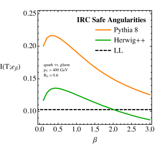 The quark/gluon truth overlap for an individual IRC safe angularity