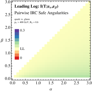 The quark/gluon truth overlap for pairs of IRC safe angularities