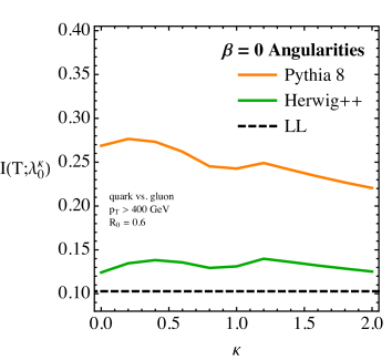 The quark/gluon truth overlap for an individual generalized angularity