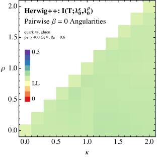 The quark/gluon truth overlap for pairs of