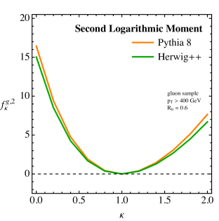 Extracting the logarithmic moments
