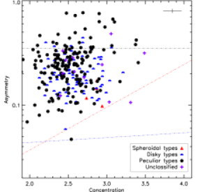 The classification of the galaxies in this sample using the concentration and asymmetry values and the cuts derived for local galaxies from