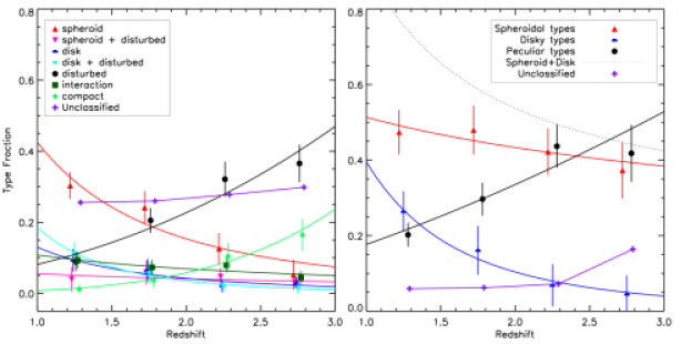 The evolution of the fraction of the different galaxy types with redshift before the correction discussed in