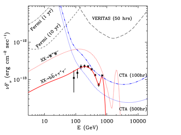 Angular distribution of the gamma-ray signal from DM annihilation (Galactic coordinates) calculated from the line-of-sight integral (