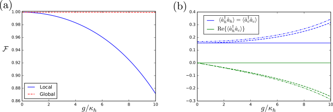 Comparison of steady states in equilibrium obtained from the local master equation [cf.Eq.(