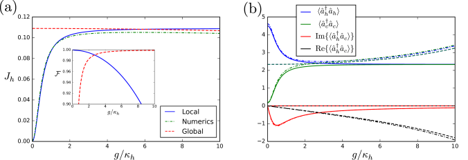 Comparison of heat currents and other observables obtained from the local master equation [cf.Eq.(