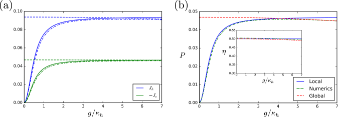 Comparison of different models for the heat engine.