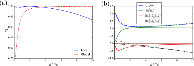 Comparison of steady states out of equilibrium obtained from the local master equation [cf.Eq.(