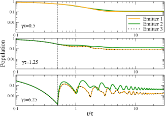 The dynamics of the emitter populations for different feedback lengths with phase