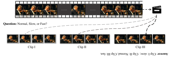 Illustration of the proposed pace prediction task. Given a video sample, frames are randomly selected by different paces to formulate the training inputs. Here, three different clips,