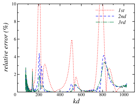 Reconstructed spectrum for