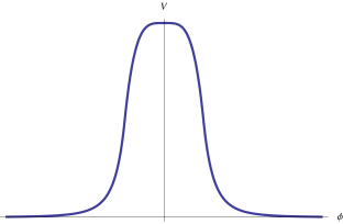 Sketch of the effective potential of the ghost condensate field.