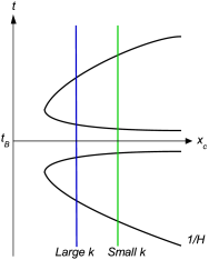 A sketch of the evolution of perturbations with different comoving wave numbers