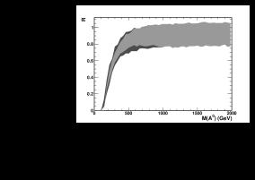 Distribution of the ratio