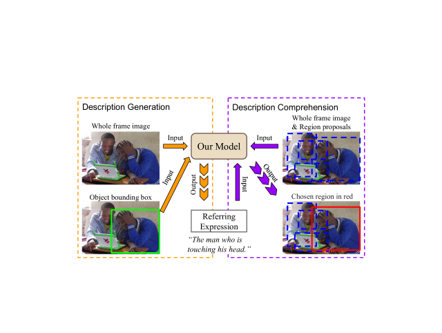 """Illustration of our generation and comprehension system. On the left we see that the system is given an image and a region of interest; it describes it as """"the man who is touching his head"""", which is unambiguous (unlike other possible expressions, such as """"the man wearing blue"""", which would be unclear). On the right we see that the system is given an image, an expression, and a set of candidate regions (bounding boxes), and it selects the region that corresponds to the expression."""