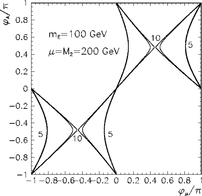 Illustration of the fine tuning between the phases for fixed mass parameters (listed in the plots),