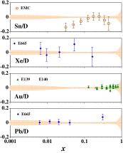 (Color online) Comparison with experimental ratios