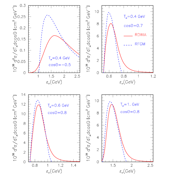 (Color online) Double differential cross sections vs the neutrino energy calculated in the RDWIA (solid line) and RFGM (dashed line) approaches for the four values of