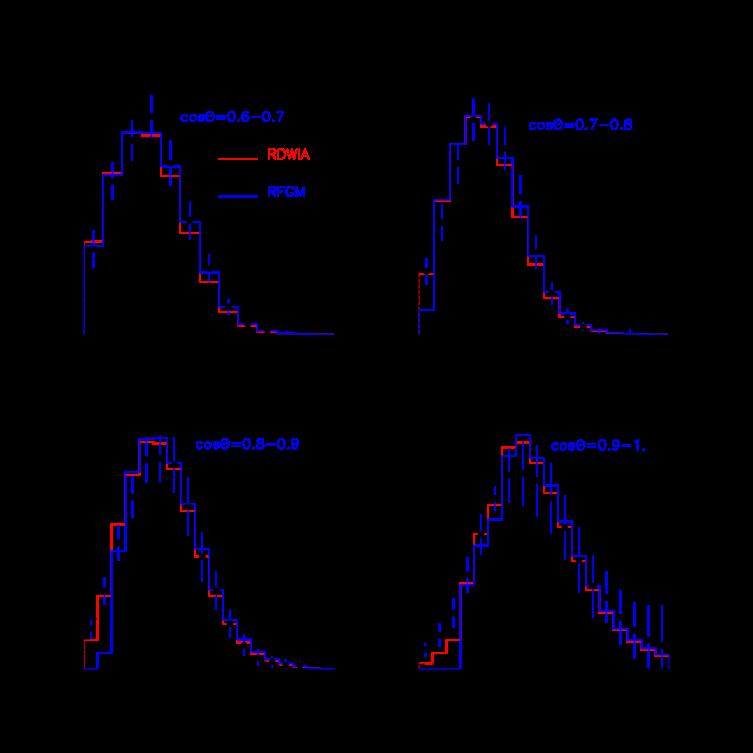 (Color online) Flux-integrated