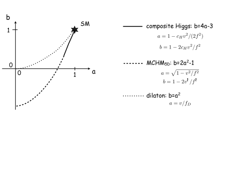 (Partial) unitarization of scattering amplitudes with a scalar field.