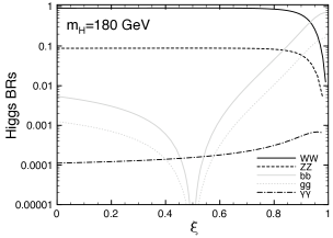 Higgs decay branching ratios as a function of