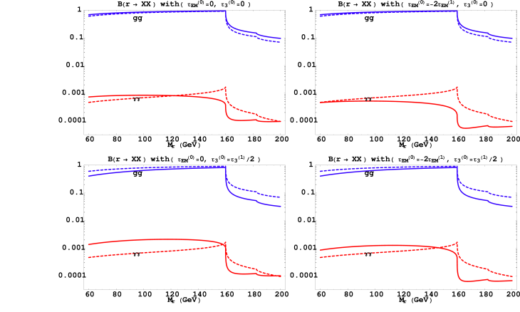 In these plots, we show the branching fractions of the radion into gluons and photons (the solid lines), comparing with RS1 scenario (the dashed curves). For each graph, the solid curves represent the branching fractions in the presence of different combinations of tree level brane localized kinetic terms for the gluon and photon. The magnitudes of the localized terms are given on the top of every plot individually in units of the one-loop corrections to the