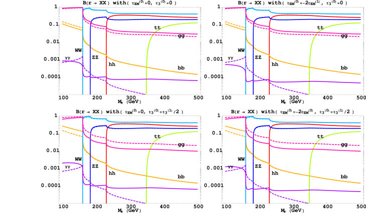 In this plot, we show the branching fractions of the radion into on-shell final states. Again, the dashed curves represent the branching fractions in the RS1 scenario. We show the effect of introducing tree level brane localized kinetic terms for the photon and gluon, choosing different combinations for each graph. We set