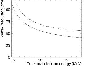 Solid line shows the vertex resolution for SK-III as a function of the true total electron energy, while the dashed line shows that of SK-I.