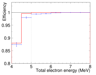 Trigger efficiency as a function of energy. Markers are